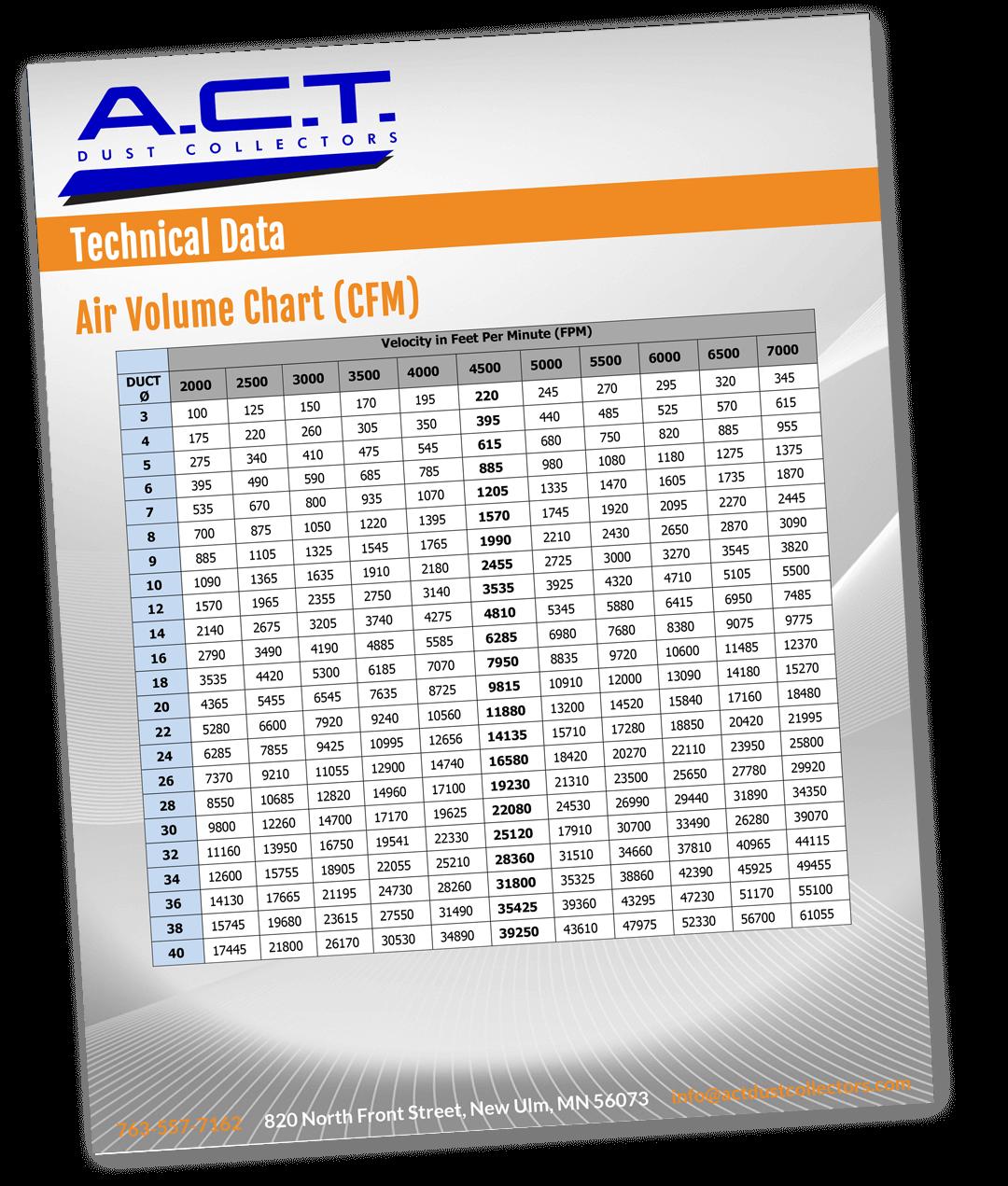 Air Dust Chart Thumbnail