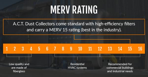 MERV Rating Graph